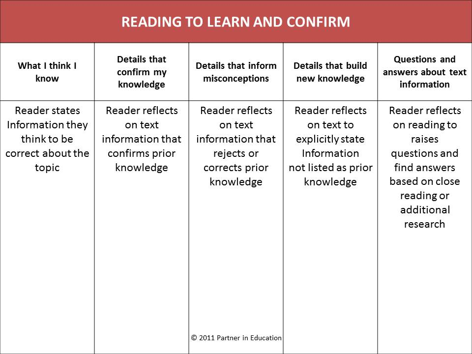 The Ccss And Kwl Reading To Learn And Confirm  PartnerineduCom