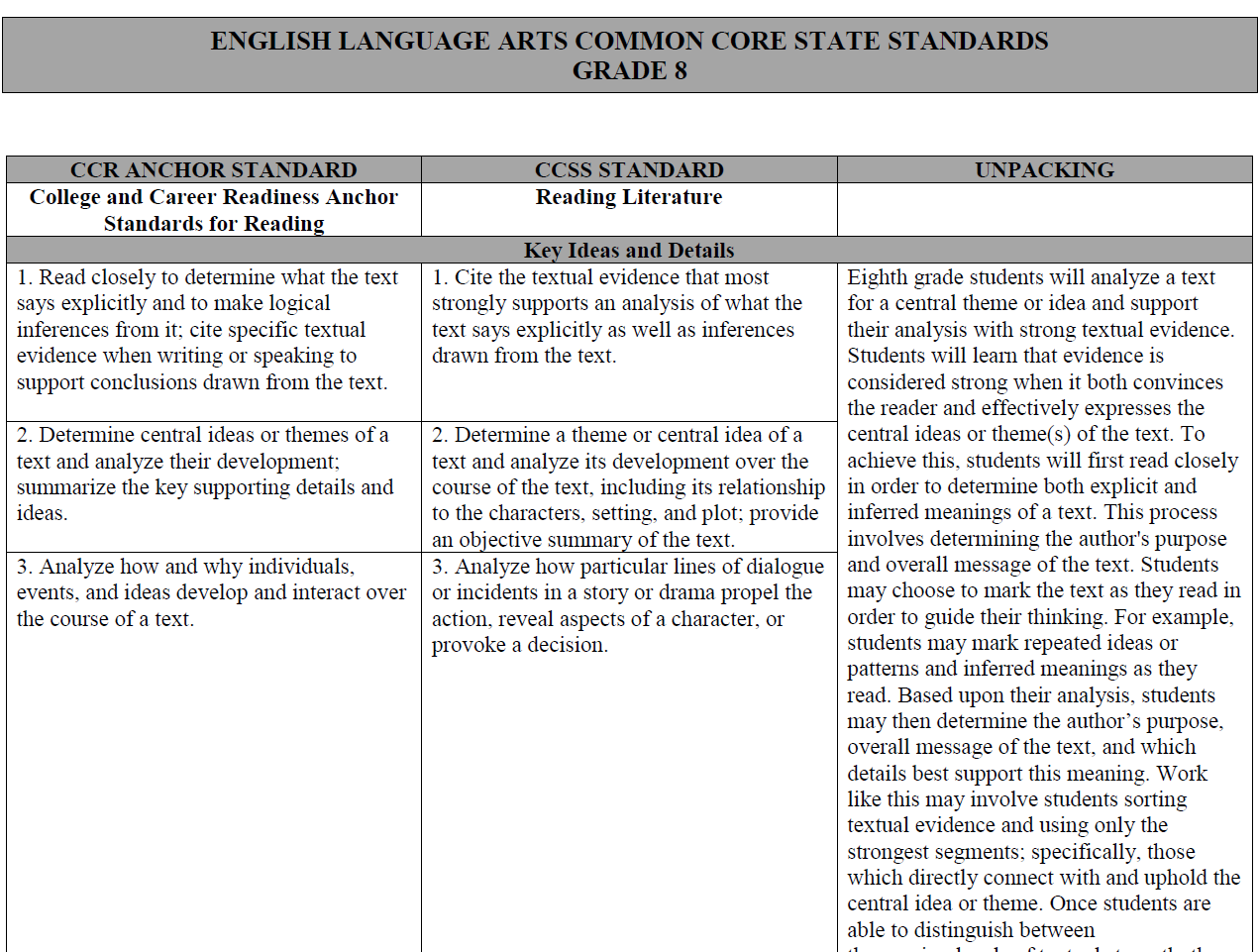 ccss writing anchor standards for common