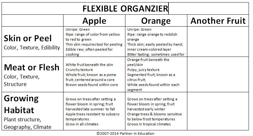 apple and orange compare and contrast essay