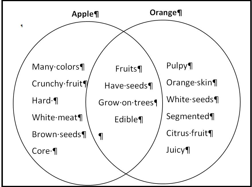 "apples oranges comparison contrast essay Apples oranges comparison contrast essay example: ""though both apples and  oranges are a fruit, they have several differences, such as where they are grown ."