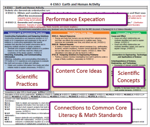 The NGSS clearly depict the interdependence of scientific understanding to practice, knowledge, and conceptual organization--and all sit atop of math and literacy standards.