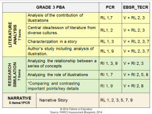 Above is a summary of the Grade 3 Performance Tasks as framed by PARCC. Dr. Dea has organized all Performance Tasks (grades 3-11) in a way that can be used by any teacher to build curriculum and assessments.
