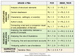 Note that although the standards assessed in each grade are similar if not identical, the performance task has language and focus tied to the language of the grade level standard.