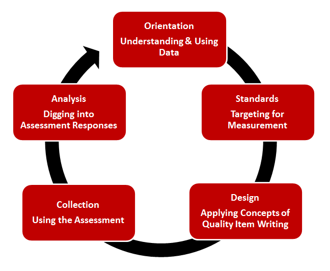 Effective use of data requires teachers have a shared understanding of data and build assessments around real-time curriculum.