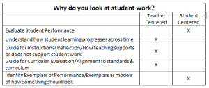 Why do you look at student work? Is your analysis and evaluation of student work for grading--student centered or for reflection on your own teaching & learning--teacher-centered?