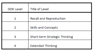 Webb's Depth of Knowledge classifies performance tasks among one of four levels.