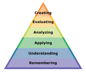 Bloom's 2001 Taxonomy uses verbs and gerunds to convey the dynamic nature of thought.